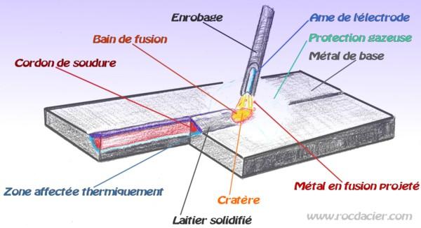 http://www.rocdacier.com/images/electrode/schema-soudage-arc-rocdacier.jpg