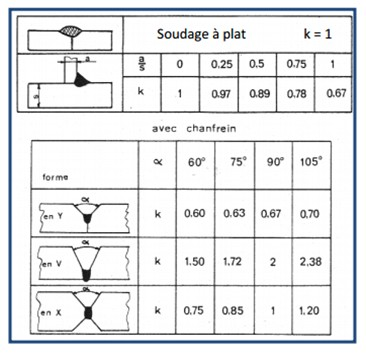 Coefficient Soudage k