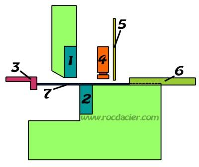 Schema de cisaillage