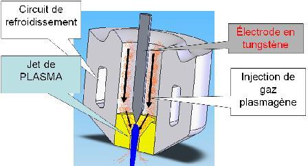 Torche avec électrode tungstène et écoulement laminaire