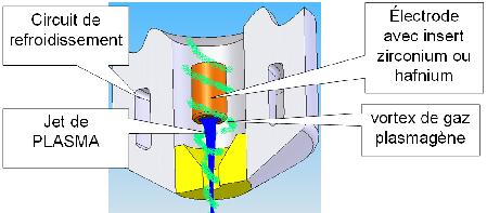 Torche avec électrode en Zirconium et écoulement en Vortex