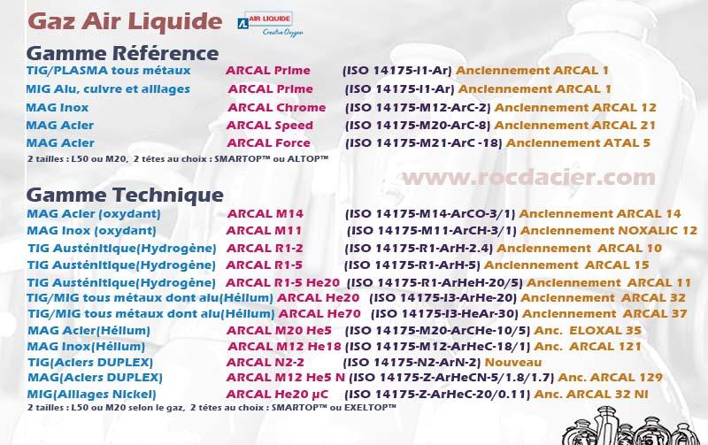 Gaz soudage Air liquide