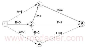 Schéma PERT 2