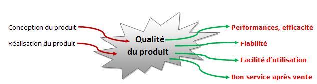 Schéma de la qualité d'un produit
