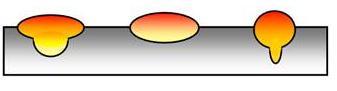 Forme du cordon en fonction du gaz