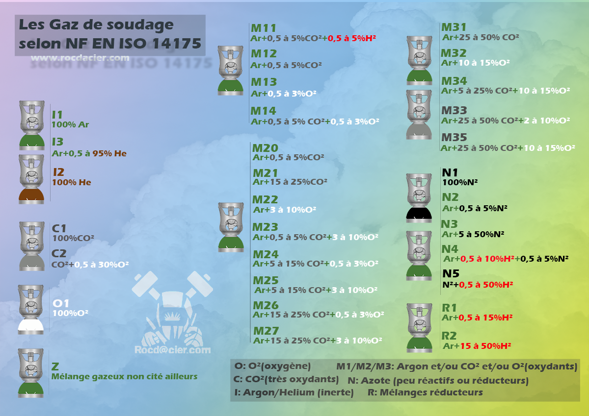 Classification des gaz de soudage