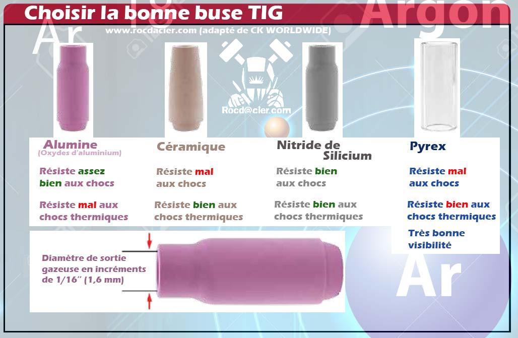 Choisir sa buse TIG