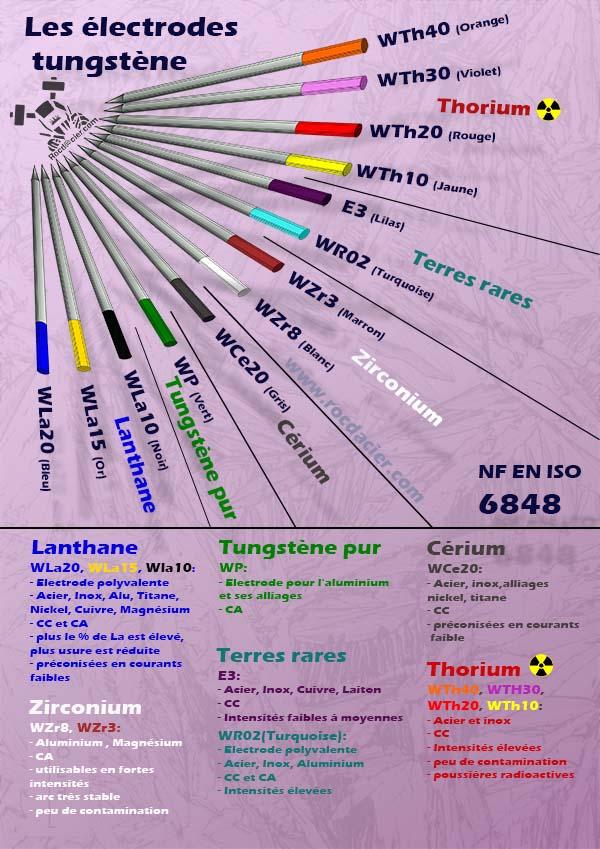 Récapitulatif des couleurs des électrodes en tungstène