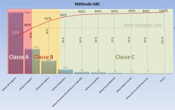 Diagramme ABC
