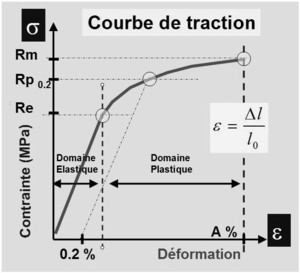 Courbe de traction