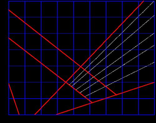 Diagramme de Schaeffler