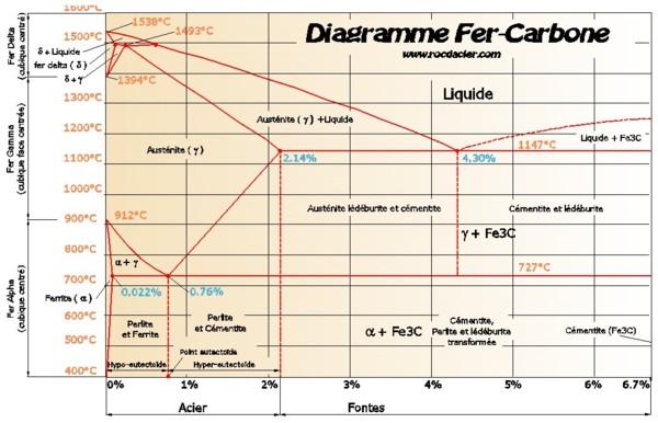 Diagramme Fer Carbone par Rocdacier