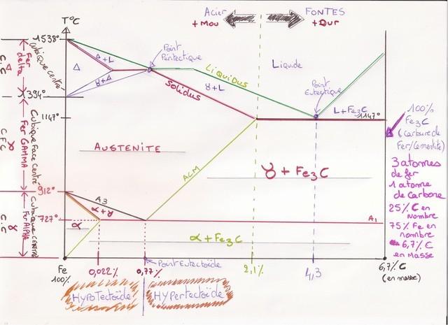 Diagramme Fer Carbone par Michel IWS