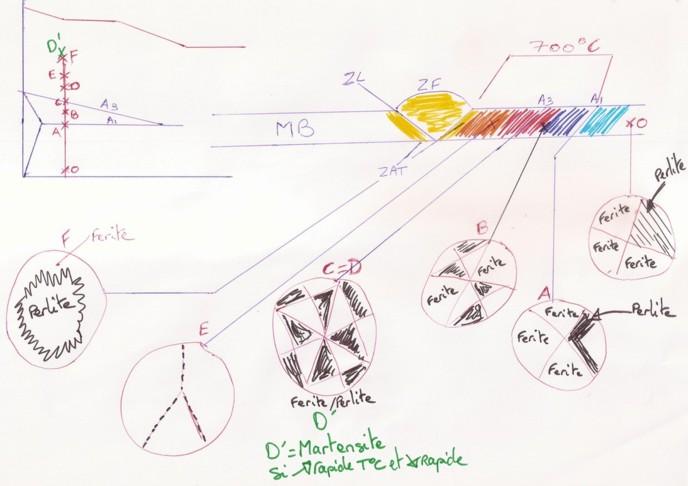 Schéma métallurgie 3