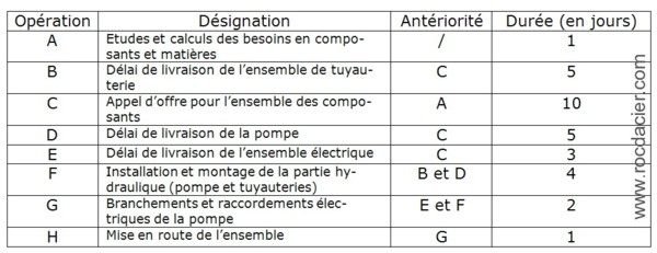 exercice Methode PERT