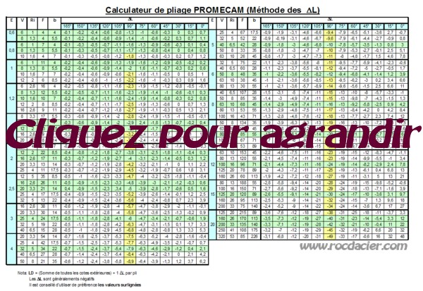 Calculateur Abaque de pliage AMADA PROMECAM petit
