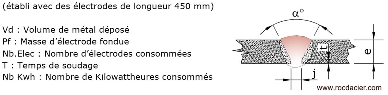Réglages 111 électrode enrobée à plat pour chanfreins