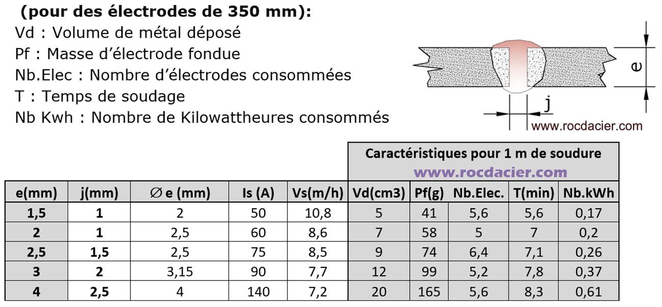 Réglage 111 à plat pour fines épaisseurs