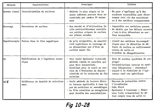 Comparaison des procédés de contrôle