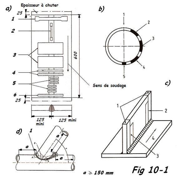 Position des échantillons pour le contrôle des soudures