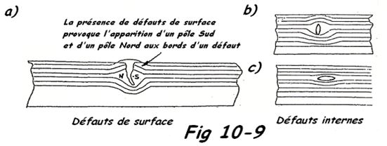 Schéma de magnétoscopie