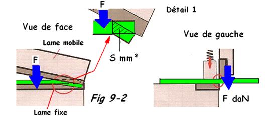 Schéma du cisaillage