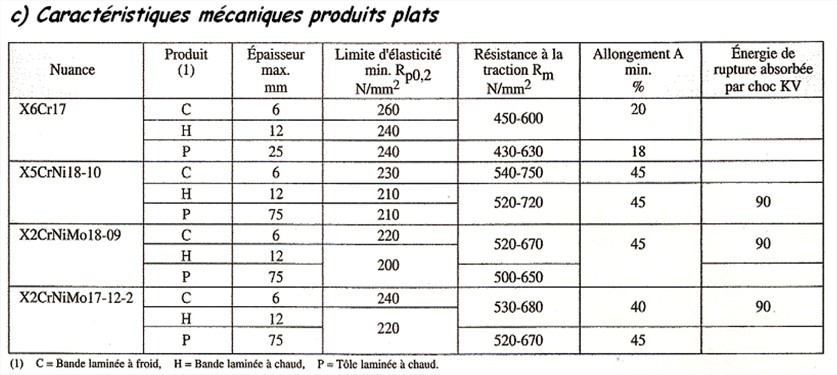 Caractéristiques mécaniques des produits longs