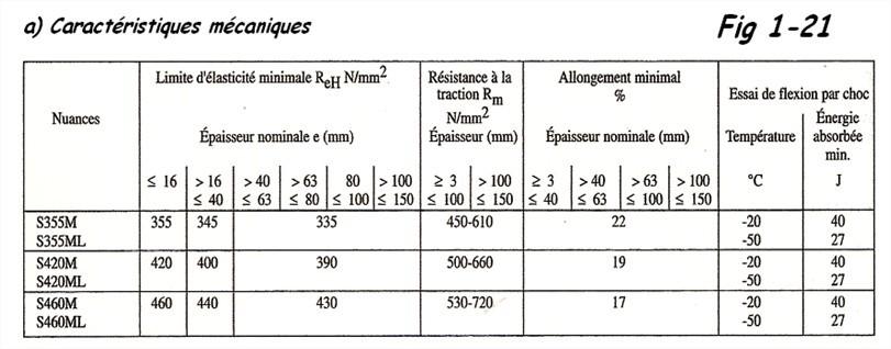 Caractéristiques mécaniques des aciers2