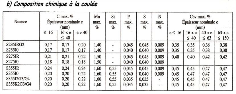 Composition chimique des aciers