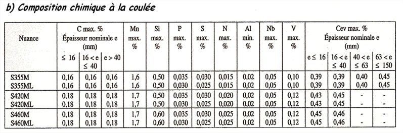 Composition chimique des aciers2