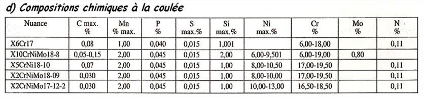 Composition chimique des aciers3