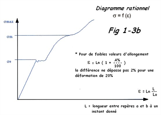 Diagramme rationnel traction