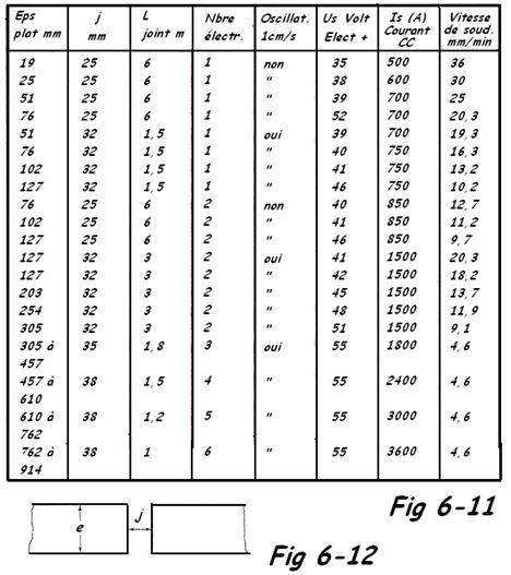 Tableau des paramètres en soudage electroslag