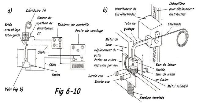 Schema electroslag