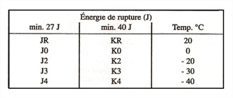 Energie de rupture