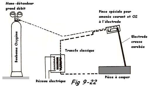 Oxycoupage Oxy arc