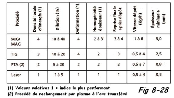 Comparaison des différents procédés de rechargement