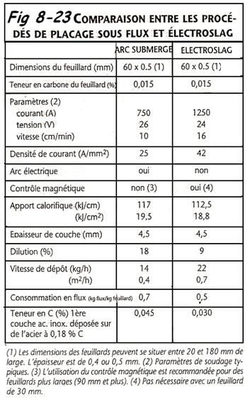 Compararaison entre placage et electroslag