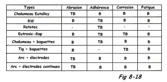 Tableau Comparatif procédés