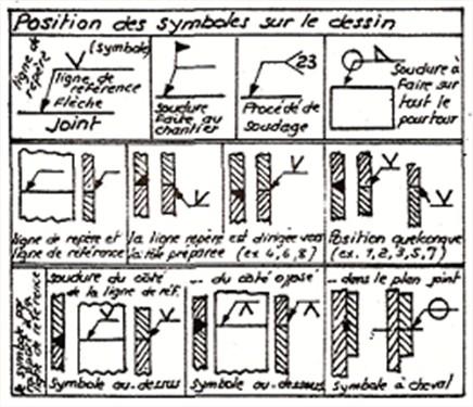 Symbole des soudures