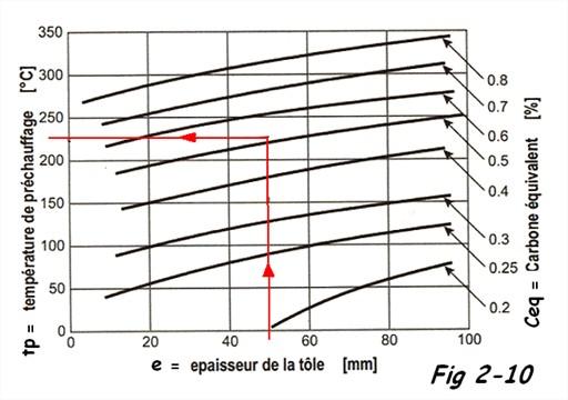 Diagramme de Séférian