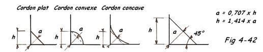 Cordons de soudure plats, concaves, convexes