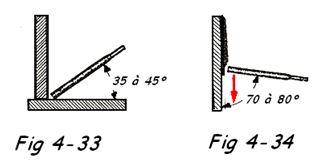 Inclinaison de l'électrode 2