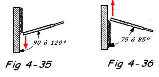 Inclinaison de l'électrode 3
