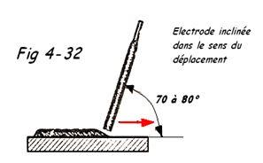 Inclinaison de l'électrode