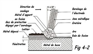 Schéma Soudage à l'arc électrode enrobée