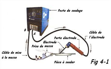 Soudage à l'arc électrode enrobée
