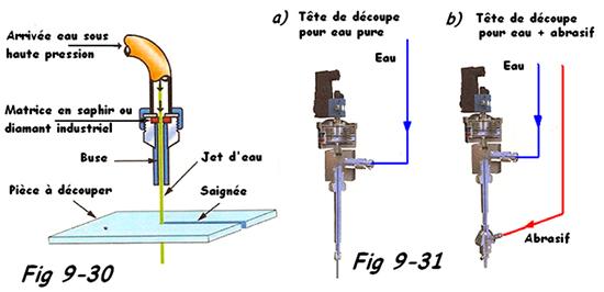 Schéma de la découpe par jet d'eau