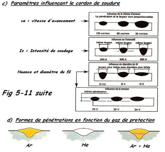 Influence paramètres sur le cordon de soudure