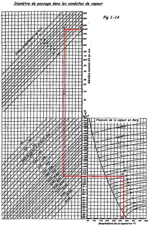Diamètre passage conduite vapeur
